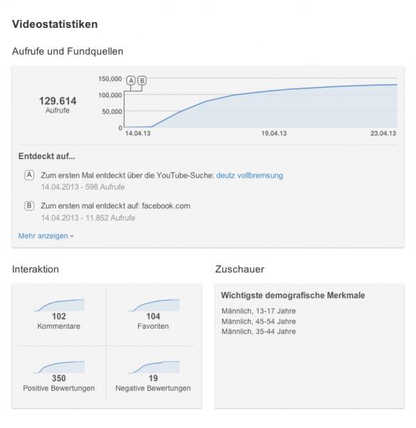 Statistik Youtube Video Deutz-Fahr Vorderachsbruch