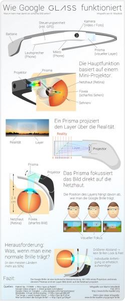 Funktion der Google Glass