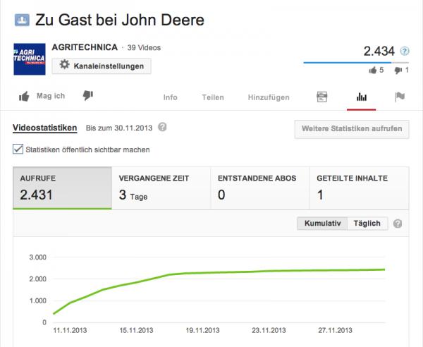 YouTube Abrufe zum John Deere Clip auf der AGRITECHNICA 2013
