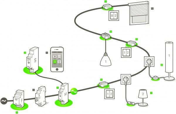 digitalSTROM Installation Illustration