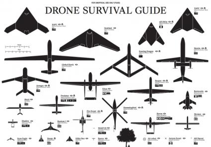 Drohnenübersicht Illustration: Ruben Pater http://dronesurvivalguide.org/