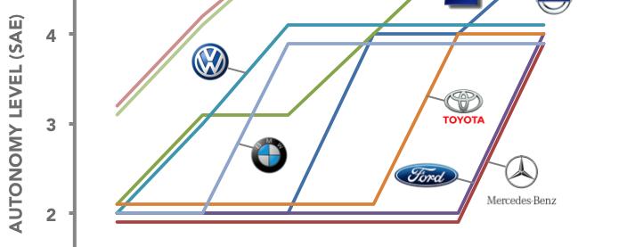Erwarteter Zeithorizont für vollautonomeAutos